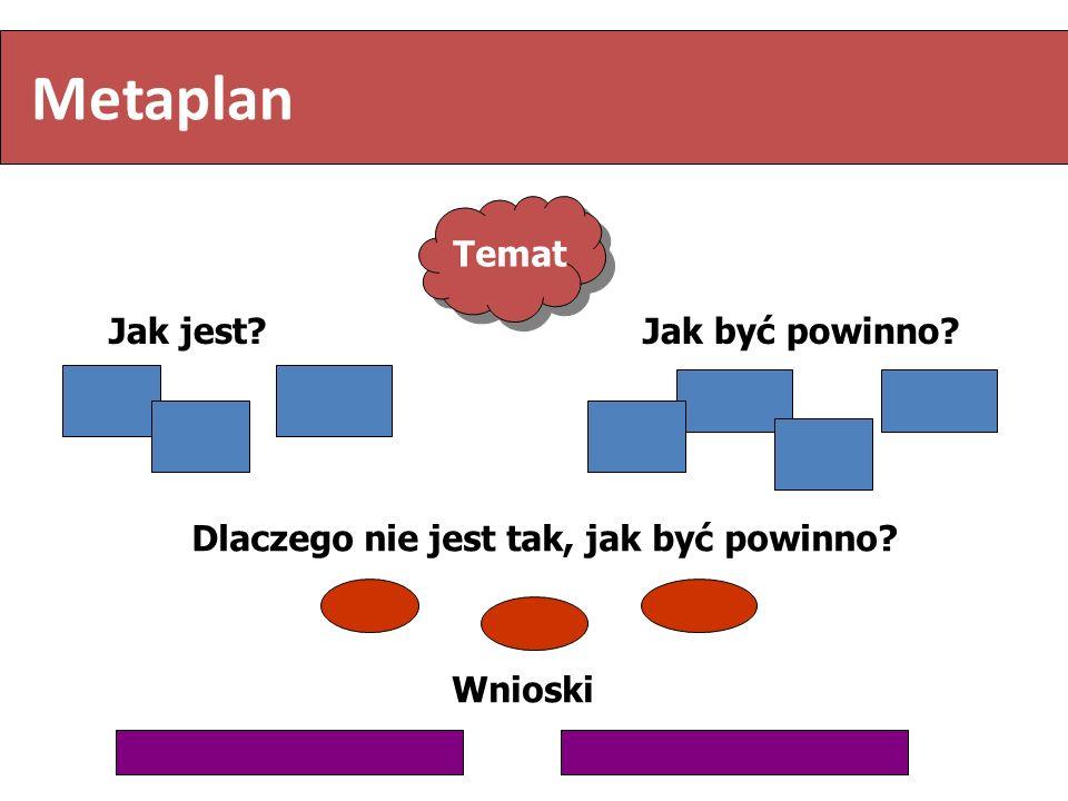 Temat Jak jest?Jak być powinno? Dlaczego nie jest tak, jak być powinno? Wnioski Metaplan