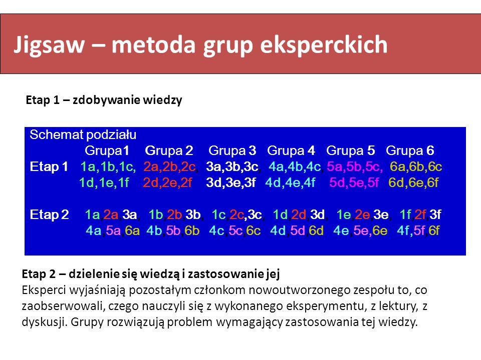 Schemat podziału Grupa1 Grupa 2 Grupa 3 Grupa 4 Grupa 5 Grupa 6 Etap 1 1a,1b,1c, 2a,2b,2c, 3a,3b,3c, 4a,4b,4c, 5a,5b,5c, 6a,6b,6c 1d,1e,1f 2d,2e,2f 3d