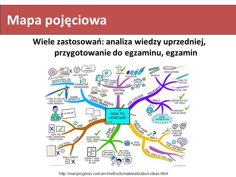 Wiele zastosowań: analiza wiedzy uprzedniej, przygotowanie do egzaminu, egzamin http://manprogress.com/en/methods/materialization-ideas.html Mapa poję