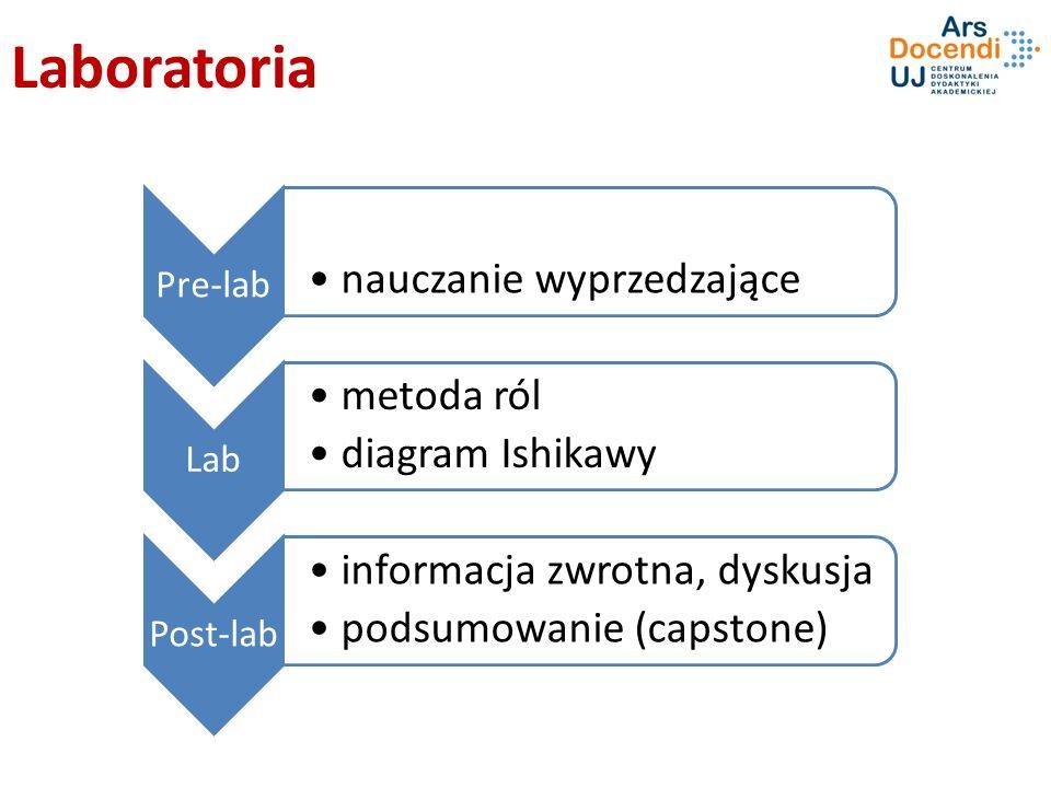 Laboratoria Pre-lab nauczanie wyprzedzające Lab metoda ról diagram Ishikawy Post-lab informacja zwrotna, dyskusja podsumowanie (capstone)