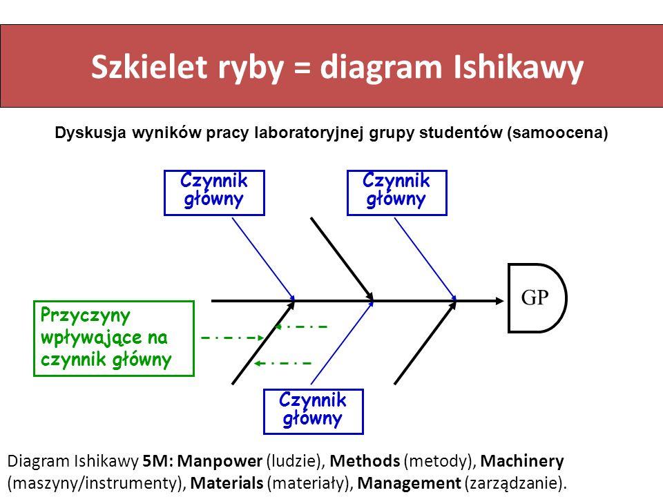Szkielet ryby = diagram Ishikawy Czynnik główny Czynnik główny Czynnik główny Przyczyny wpływające na czynnik główny GP Diagram Ishikawy 5M: Manpower