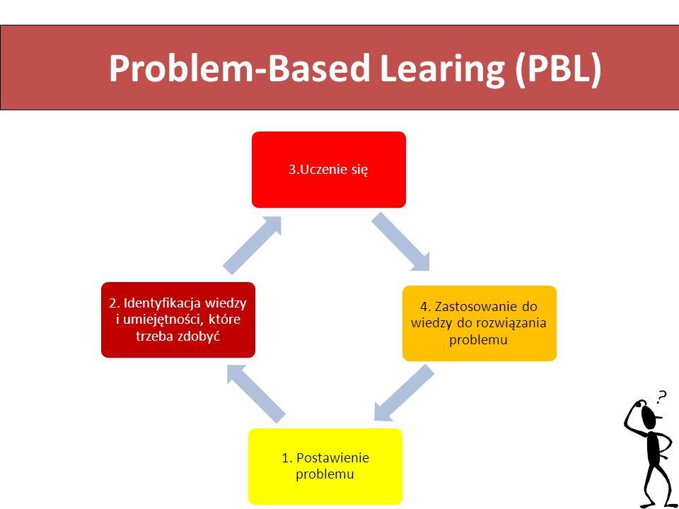 ) L nauczanie oparte na problemach 3.Uczenie się 4. Zastosowanie do wiedzy do rozwiązania problemu 1. Postawienie problemu 2. Identyfikacja wiedzy i u