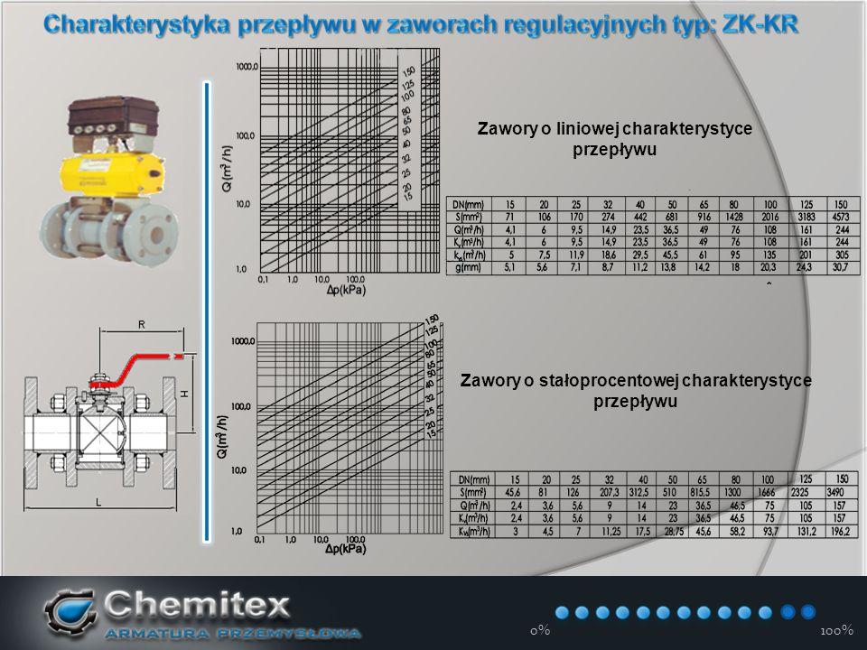 12-3-17 0%100% Zawory o liniowej charakterystyce przepływu Zawory o stałoprocentowej charakterystyce przepływu