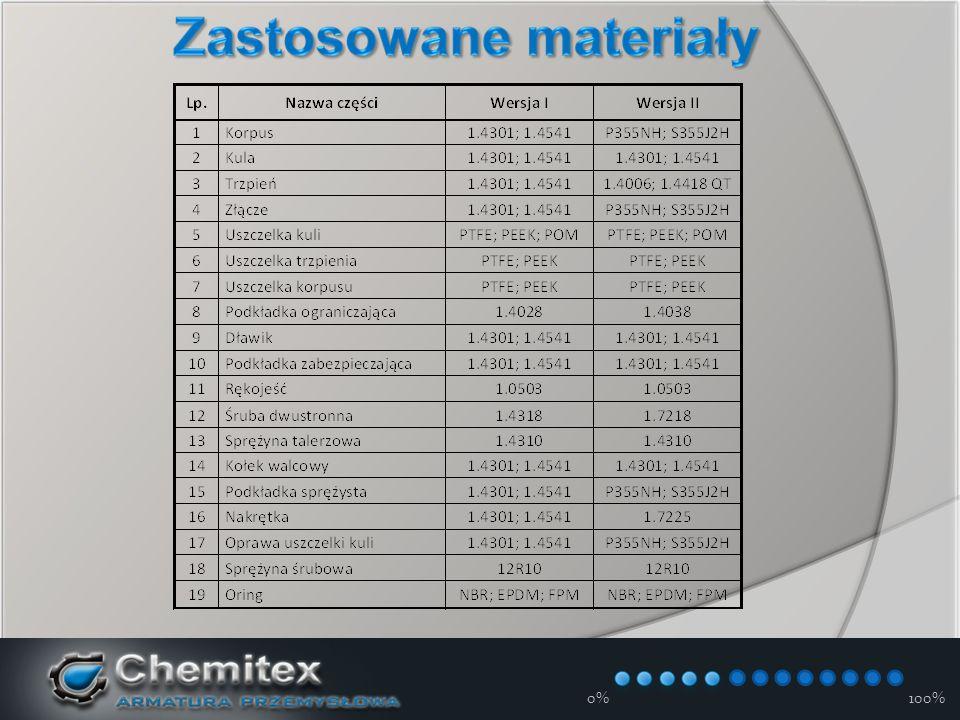z gwintem zewnętrznym ZK-Rd Zawory kulowe proste ZK-K kompensacyjne ZKc-K wysokociśnieniowe ZK-KD zredukowany przepływ ZK-Kd ogrzewane ZK-KO trójdrogowe ZKT-K wielodrogowe ZKW-K regulacyjne ZK-KR 0%100%