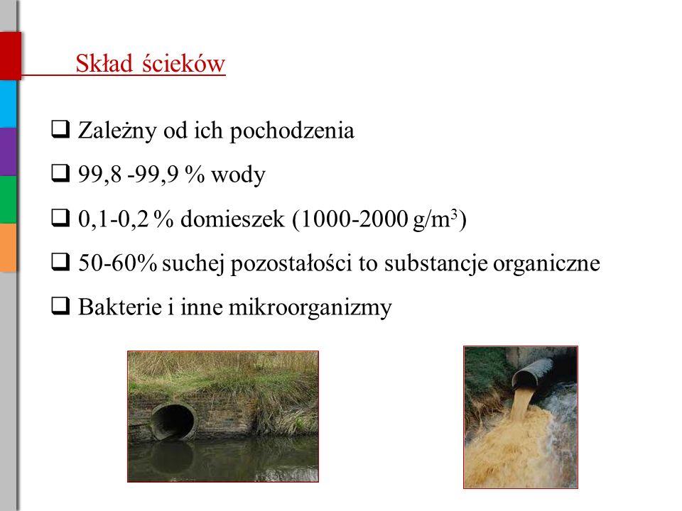 Skład ścieków  Zależny od ich pochodzenia  99,8 -99,9 % wody  0,1-0,2 % domieszek (1000-2000 g/m 3 )  50-60% suchej pozostałości to substancje organiczne  Bakterie i inne mikroorganizmy