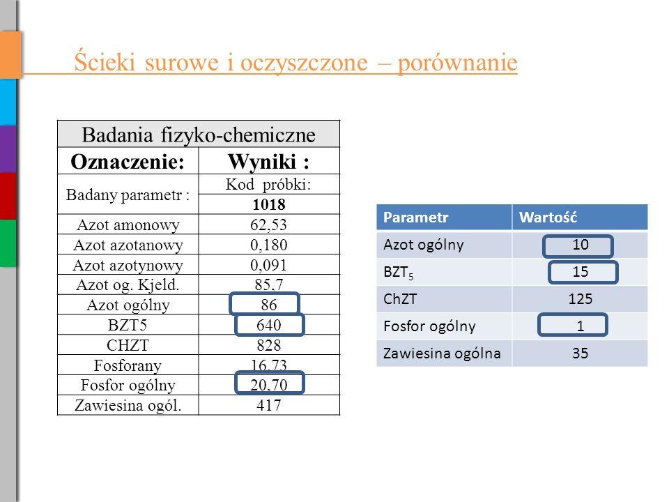 Ścieki surowe i oczyszczone – porównanie Badania fizyko-chemiczne Oznaczenie:Wyniki : Badany parametr : Kod próbki: 1018 Azot amonowy62,53 Azot azotanowy0,180 Azot azotynowy0,091 Azot og.