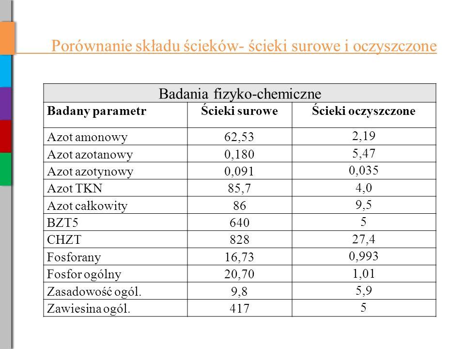 Porównanie składu ścieków- ścieki surowe i oczyszczone Badania fizyko-chemiczne Badany parametrŚcieki suroweŚcieki oczyszczone Azot amonowy62,53 2,19 Azot azotanowy0,180 5,47 Azot azotynowy0,091 0,035 Azot TKN85,7 4,0 Azot całkowity86 9,5 BZT5640 5 CHZT828 27,4 Fosforany16,73 0,993 Fosfor ogólny20,70 1,01 Zasadowość ogól.9,8 5,9 Zawiesina ogól.417 5