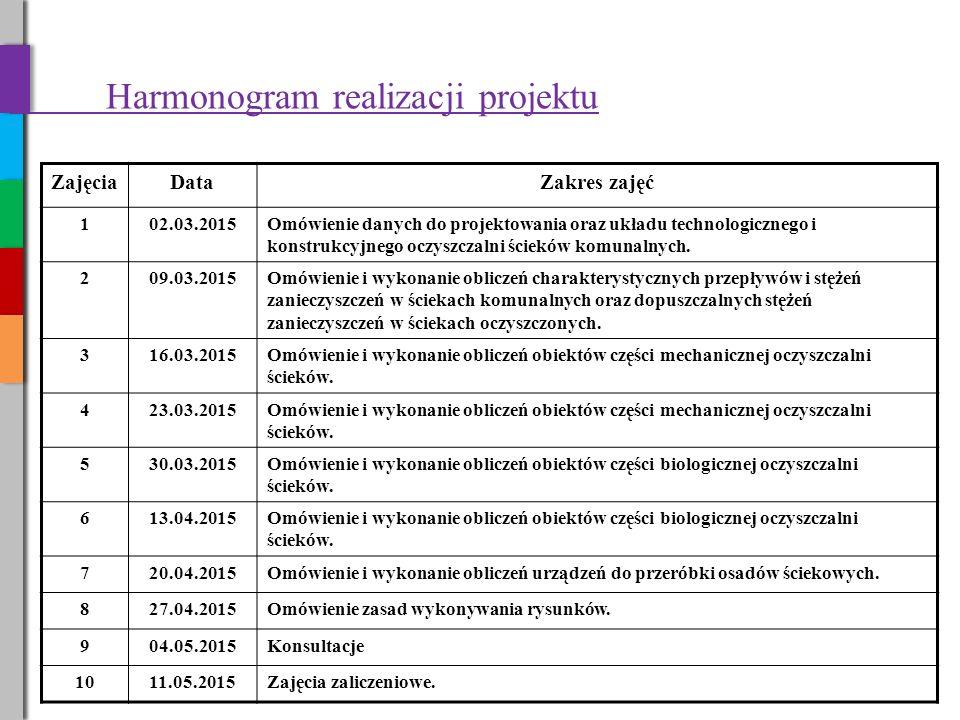 Harmonogram realizacji projektu ZajęciaDataZakres zajęć 102.03.2015Omówienie danych do projektowania oraz układu technologicznego i konstrukcyjnego oczyszczalni ścieków komunalnych.