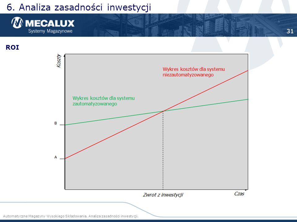 6. Analiza zasadności inwestycji Automatyczne Magazyny Wysokiego Składowania. Analiza zasadności inwestycji. 31 ROI