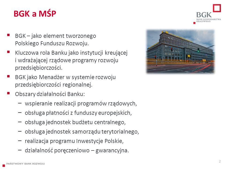 BGK a MŚP  BGK – jako element tworzonego Polskiego Funduszu Rozwoju.  Kluczowa rola Banku jako instytucji kreującej i wdrażającej rządowe programy r