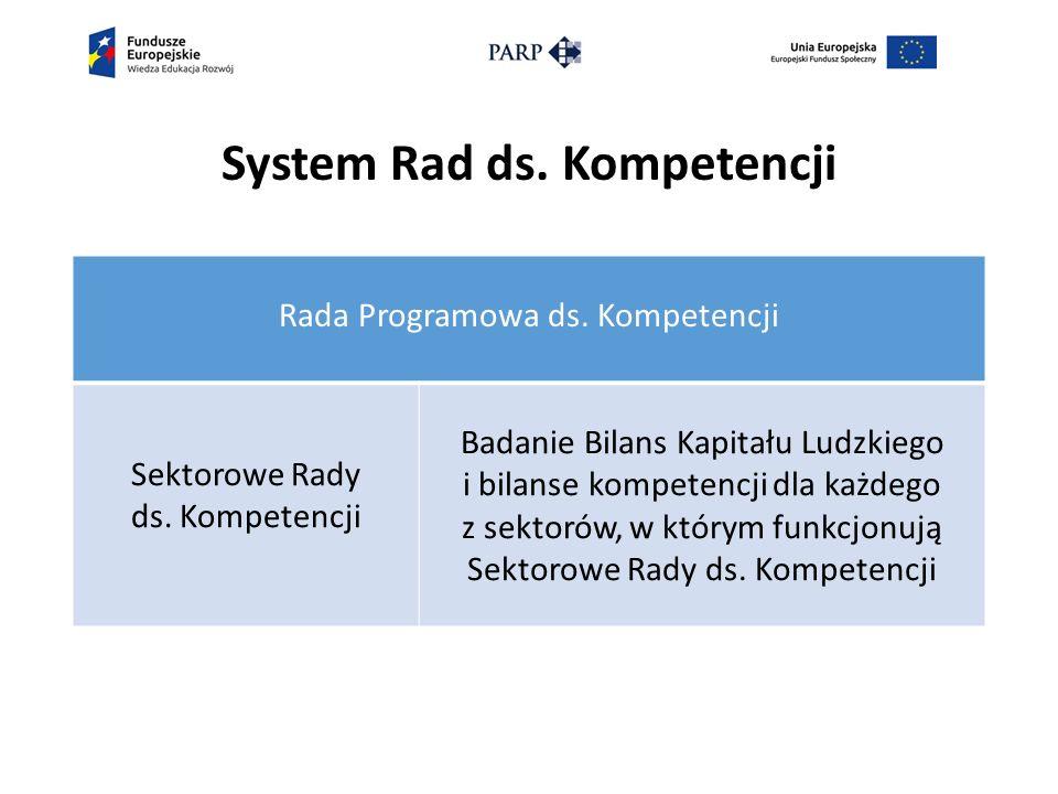 System Rad ds. Kompetencji Rada Programowa ds. Kompetencji Sektorowe Rady ds.