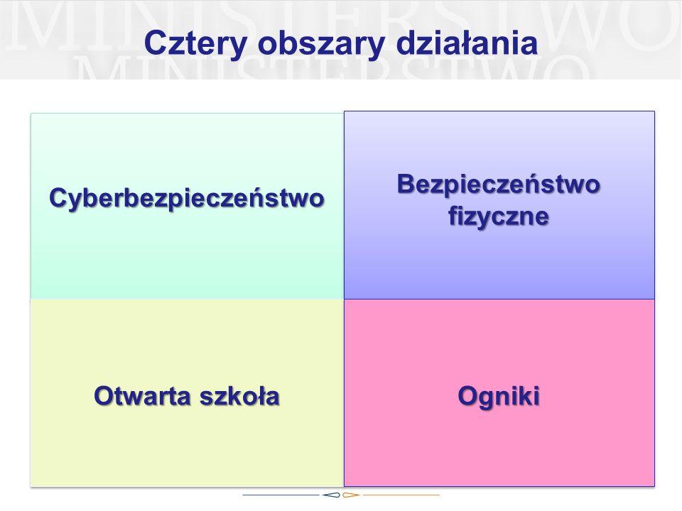 Cztery obszary działania CyberbezpieczeństwoCyberbezpieczeństwo Bezpieczeństwo fizyczne Otwarta szkoła OgnikiOgniki