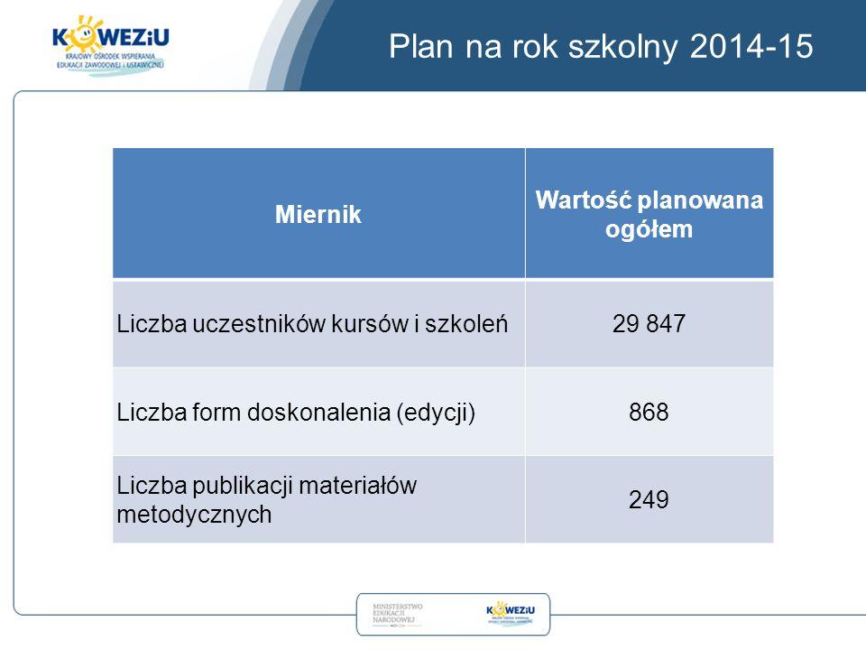 Plan na rok szkolny 2014-15 Miernik Wartość planowana ogółem Liczba uczestników kursów i szkoleń29 847 Liczba form doskonalenia (edycji)868 Liczba publikacji materiałów metodycznych 249