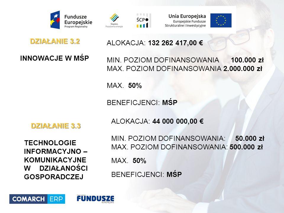 ALOKACJA: 132 262 417,00 € MIN. POZIOM DOFINANSOWANIA 100.000 zł MAX.