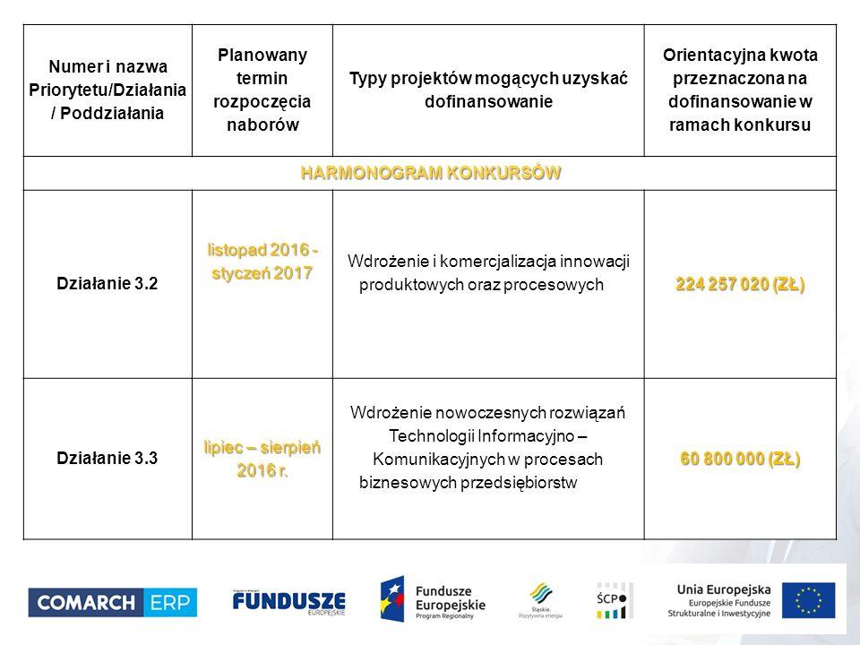 Numer i nazwa Priorytetu/Działania / Poddziałania Planowany termin rozpoczęcia naborów Typy projektów mogących uzyskać dofinansowanie Orientacyjna kwota przeznaczona na dofinansowanie w ramach konkursu HARMONOGRAM KONKURSÓW Działanie 3.2 listopad 2016 - styczeń 2017 Wdrożenie i komercjalizacja innowacji produktowych oraz procesowych 224 257 020 (ZŁ) Działanie 3.3 lipiec – sierpień 2016 r.