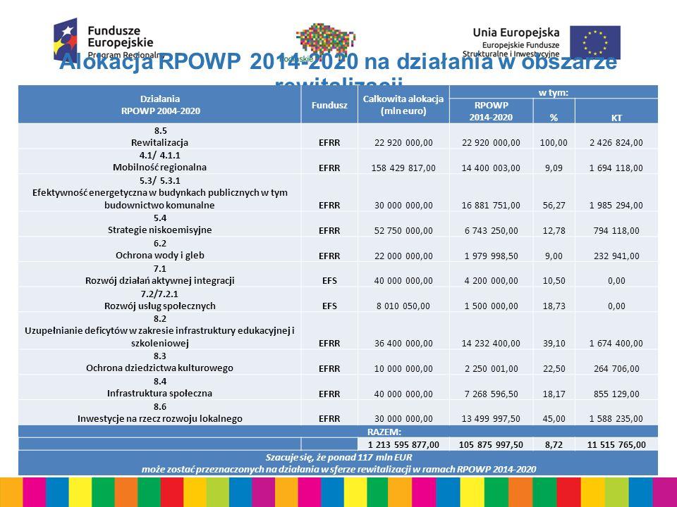 Alokacja RPOWP 2014-2020 na działania w obszarze rewitalizacji Działania RPOWP 2004-2020 Fundusz Całkowita alokacja (mln euro) w tym: RPOWP 2014-2020%KT 8.5 RewitalizacjaEFRR22 920 000,00 100,002 426 824,00 4.1/ 4.1.1 Mobilność regionalnaEFRR158 429 817,0014 400 003,009,091 694 118,00 5.3/ 5.3.1 Efektywność energetyczna w budynkach publicznych w tym budownictwo komunalneEFRR30 000 000,0016 881 751,0056,271 985 294,00 5.4 Strategie niskoemisyjneEFRR52 750 000,006 743 250,0012,78794 118,00 6.2 Ochrona wody i glebEFRR22 000 000,001 979 998,509,00232 941,00 7.1 Rozwój działań aktywnej integracjiEFS40 000 000,004 200 000,0010,500,00 7.2/7.2.1 Rozwój usług społecznychEFS8 010 050,001 500 000,0018,730,00 8.2 Uzupełnianie deficytów w zakresie infrastruktury edukacyjnej i szkoleniowejEFRR36 400 000,0014 232 400,0039,101 674 400,00 8.3 Ochrona dziedzictwa kulturowegoEFRR10 000 000,002 250 001,0022,50264 706,00 8.4 Infrastruktura społecznaEFRR40 000 000,007 268 596,5018,17855 129,00 8.6 Inwestycje na rzecz rozwoju lokalnegoEFRR30 000 000,0013 499 997,5045,001 588 235,00 RAZEM: 1 213 595 877,00105 875 997,508,7211 515 765,00 Szacuje się, że ponad 117 mln EUR może zostać przeznaczonych na działania w sferze rewitalizacji w ramach RPOWP 2014-2020