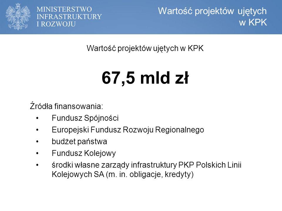 Wartość projektów ujętych w KPK 67,5 mld zł Źródła finansowania: Fundusz Spójności Europejski Fundusz Rozwoju Regionalnego budżet państwa Fundusz Kolejowy środki własne zarządy infrastruktury PKP Polskich Linii Kolejowych SA (m.