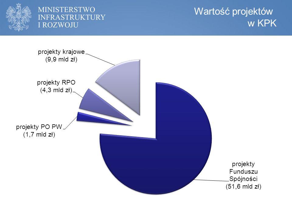 Wartość projektów w KPK
