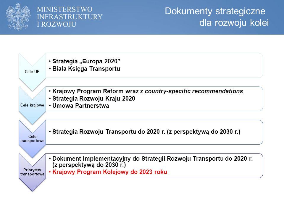 10,2 mld euro Tyle zgodnie z Umową partnerstwa zawartą pomiędzy Rządem Rzeczypospolitej Polskiej a Komisją Europejską planuje się przeznaczyć na sektor kolejowy w perspektywie finansowej 2014-2020.