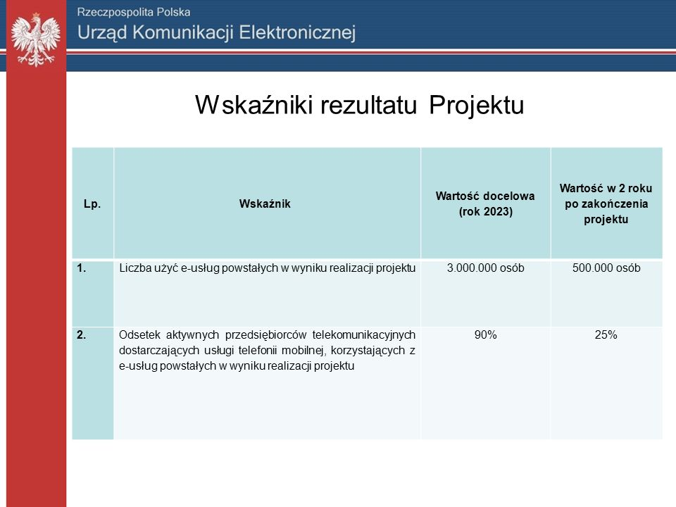 Wskaźniki rezultatu Projektu Lp.