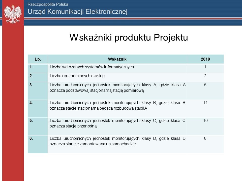 Wskaźniki produktu Projektu Lp.Wskaźnik2018 1.Liczba wdrożonych systemów informatycznych1 2.Liczba uruchomionych e-usług 7 3.