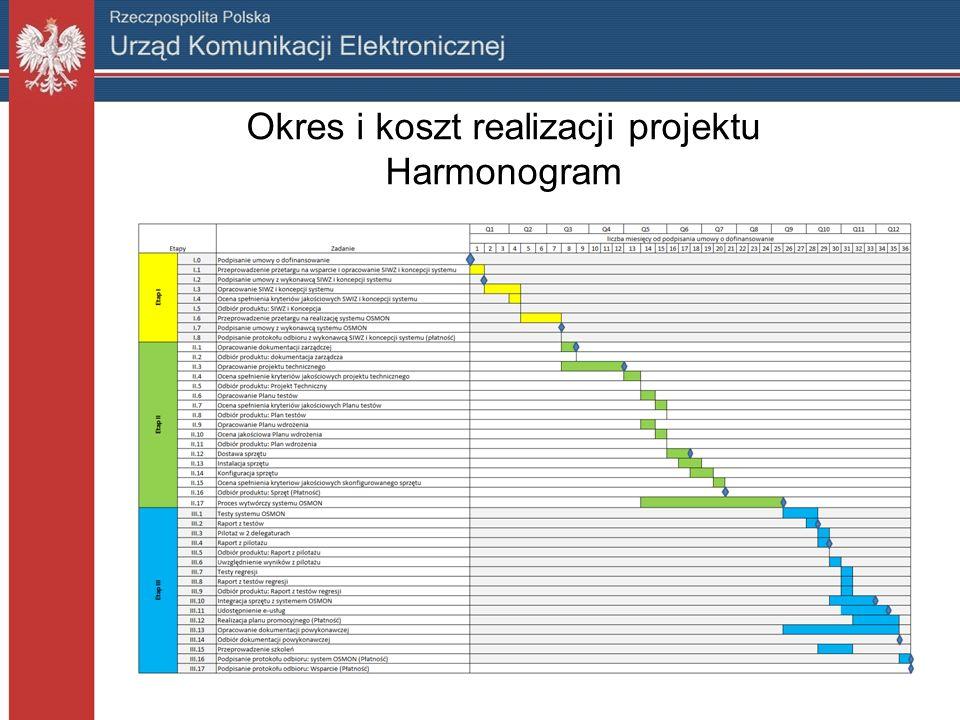 Okres i koszt realizacji projektu Koszt realizacji projektu to kwota około 39 mln złotych, w tym główne wynikają z następujących działań: Lp.DziałanieKoszt w mln 1.Zakup i instalacja sprzętu niezbędnego dla realizacji Projektu, 24,00 2.Opracowanie i wdrożenie oprogramowania OSMON13,00 3.Wsparcie Zarządzania i obsługa Projektu0,65 4.Promocja projektu0,50 5.Szkolenia0,10