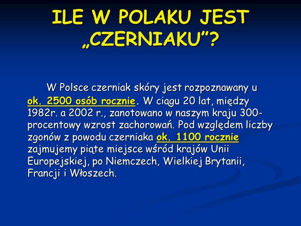 """ILE W POLAKU JEST """"CZERNIAKU""""? W Polsce czerniak skóry jest rozpoznawany u ok. 2500 osób rocznie. W ciągu 20 lat, między 1982r. a 2002 r., zanotowano"""