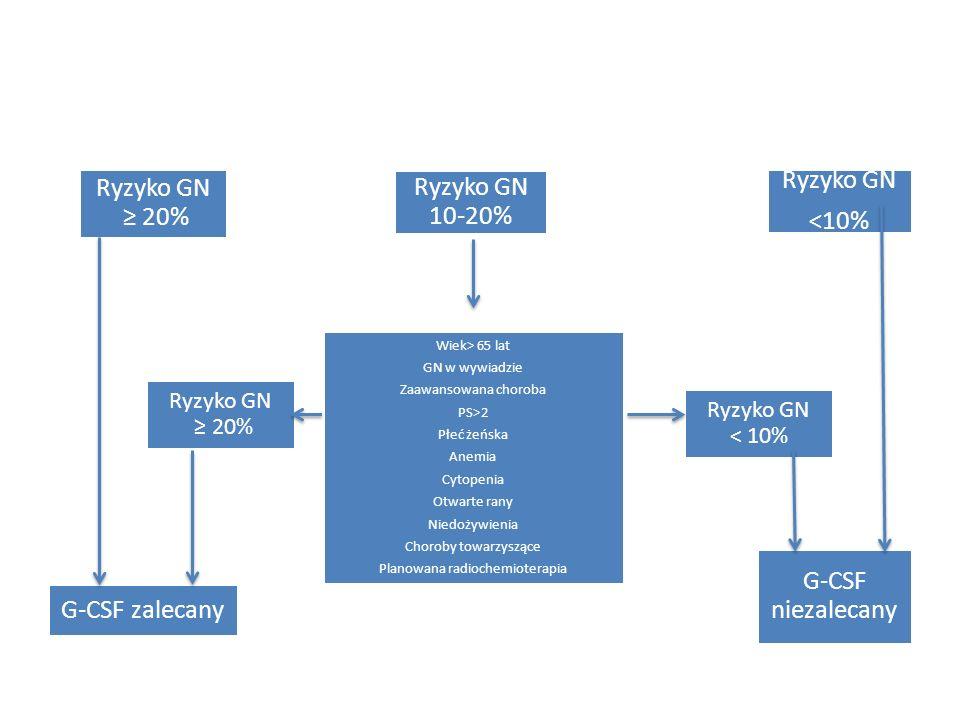 Ryzyko GN ≥ 20% Ryzyko GN 10-20% Ryzyko GN <10% Czynniki ryzyka: Wiek> 65 lat GN w wywiadzie Zaawansowana choroba PS>2 Płeć żeńska Anemia Cytopenia Otwarte rany Niedożywienia Choroby towarzyszące Planowana radiochemioterapia G-CSF zalecany G-CSF niezalecany Ryzyko GN ≥ 20% Ryzyko GN < 10%