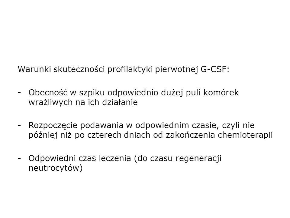 Warunki skuteczności profilaktyki pierwotnej G-CSF: -Obecność w szpiku odpowiednio dużej puli komórek wrażliwych na ich działanie -Rozpoczęcie podawania w odpowiednim czasie, czyli nie później niż po czterech dniach od zakończenia chemioterapii -Odpowiedni czas leczenia (do czasu regeneracji neutrocytów)