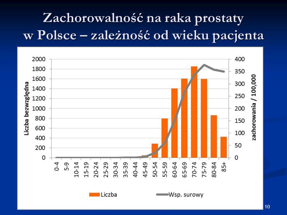 10 Zachorowalność na raka prostaty w Polsce – zależność od wieku pacjenta
