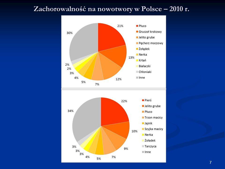 7 Zachorowalność na nowotwory w Polsce – 2010 r.