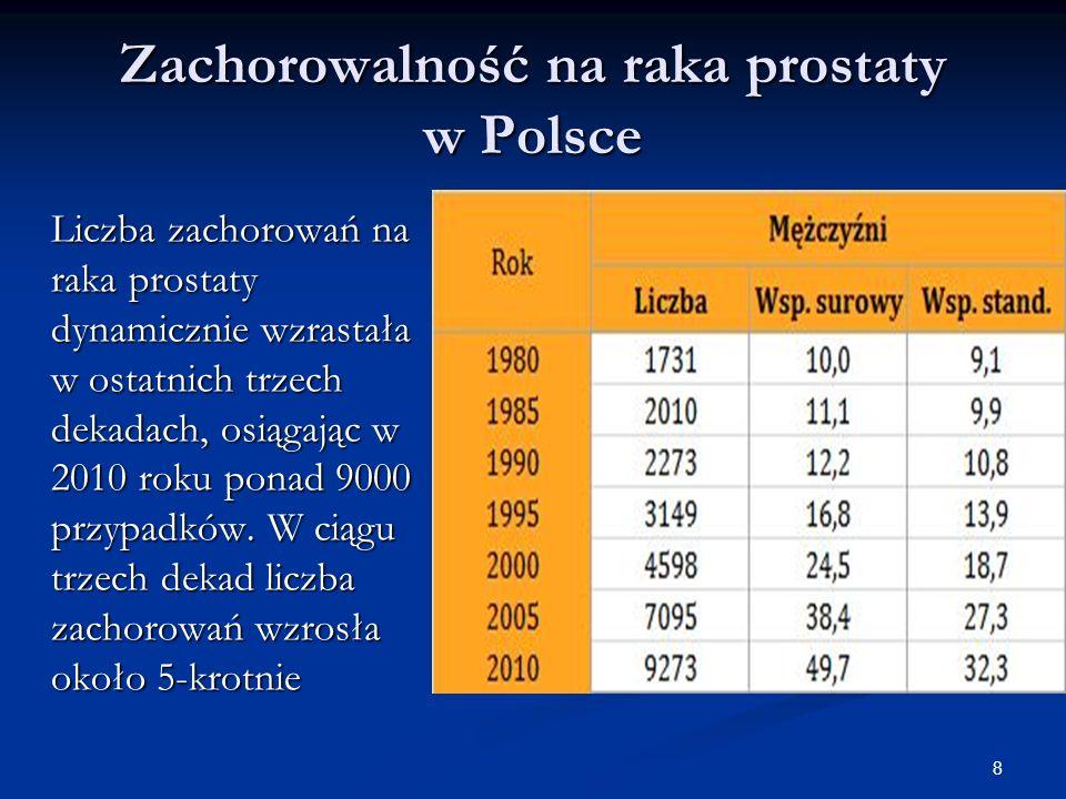 8 Zachorowalność na raka prostaty w Polsce Liczba zachorowań na raka prostaty dynamicznie wzrastała w ostatnich trzech dekadach, osiągając w 2010 roku