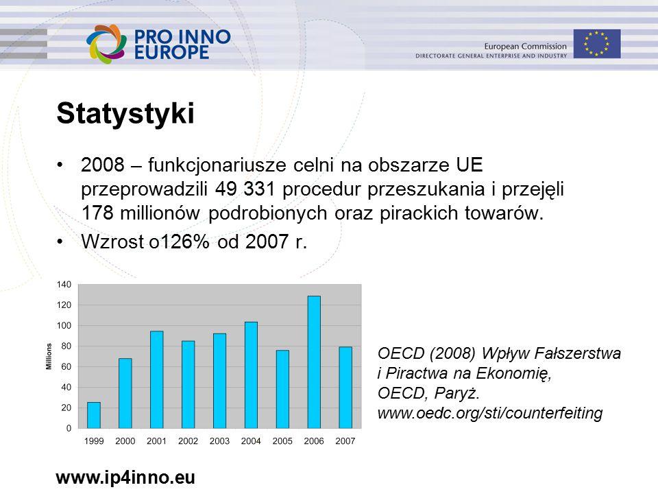 www.ip4inno.eu Statystyki 2008 – funkcjonariusze celni na obszarze UE przeprowadzili 49 331 procedur przeszukania i przejęli 178 millionów podrobionych oraz pirackich towarów.