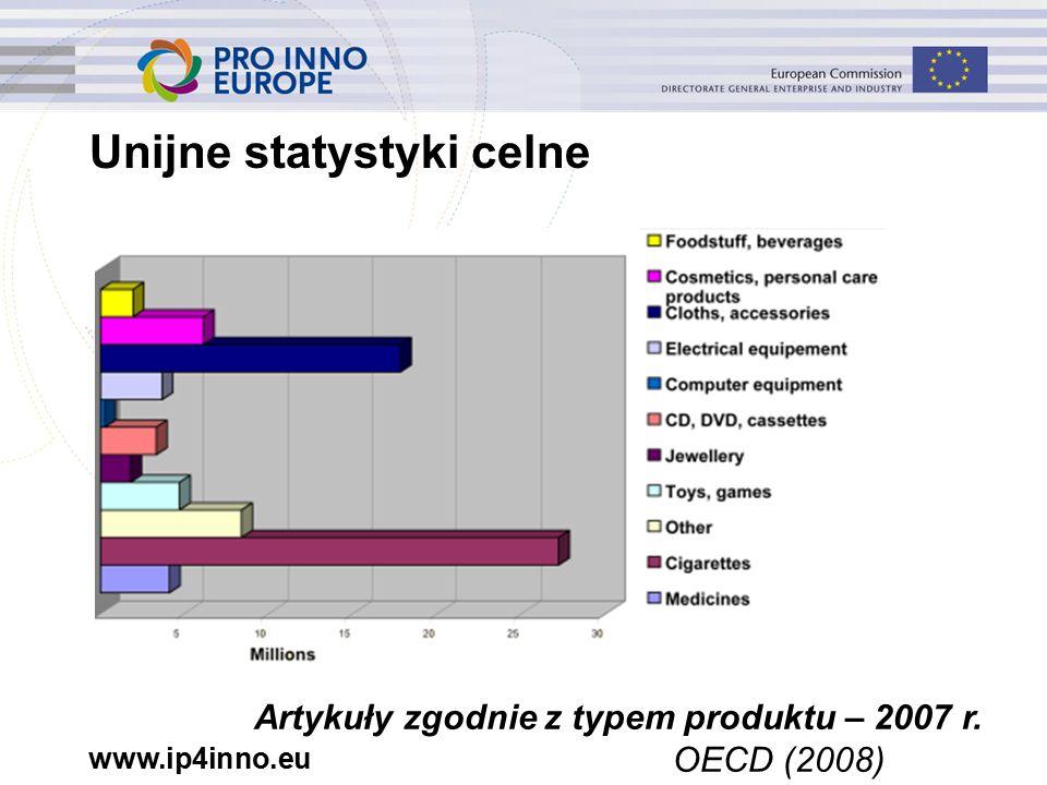 www.ip4inno.eu Unijne statystyki celne Artykuły zgodnie z typem produktu – 2007 r. OECD (2008)
