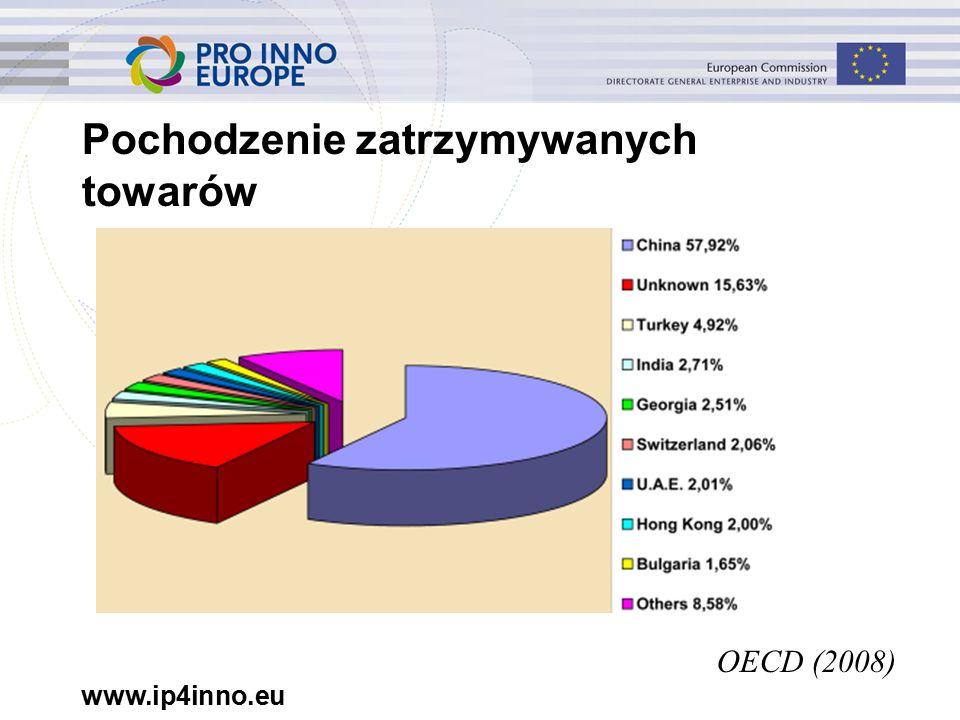 www.ip4inno.eu Pochodzenie zatrzymywanych towarów OECD (2008)