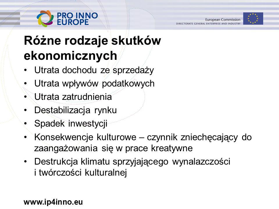 www.ip4inno.eu Różne rodzaje skutków ekonomicznych Utrata dochodu ze sprzedaży Utrata wpływów podatkowych Utrata zatrudnienia Destabilizacja rynku Spadek inwestycji Konsekwencje kulturowe – czynnik zniechęcający do zaangażowania się w prace kreatywne Destrukcja klimatu sprzyjającego wynalazczości i twórczości kulturalnej