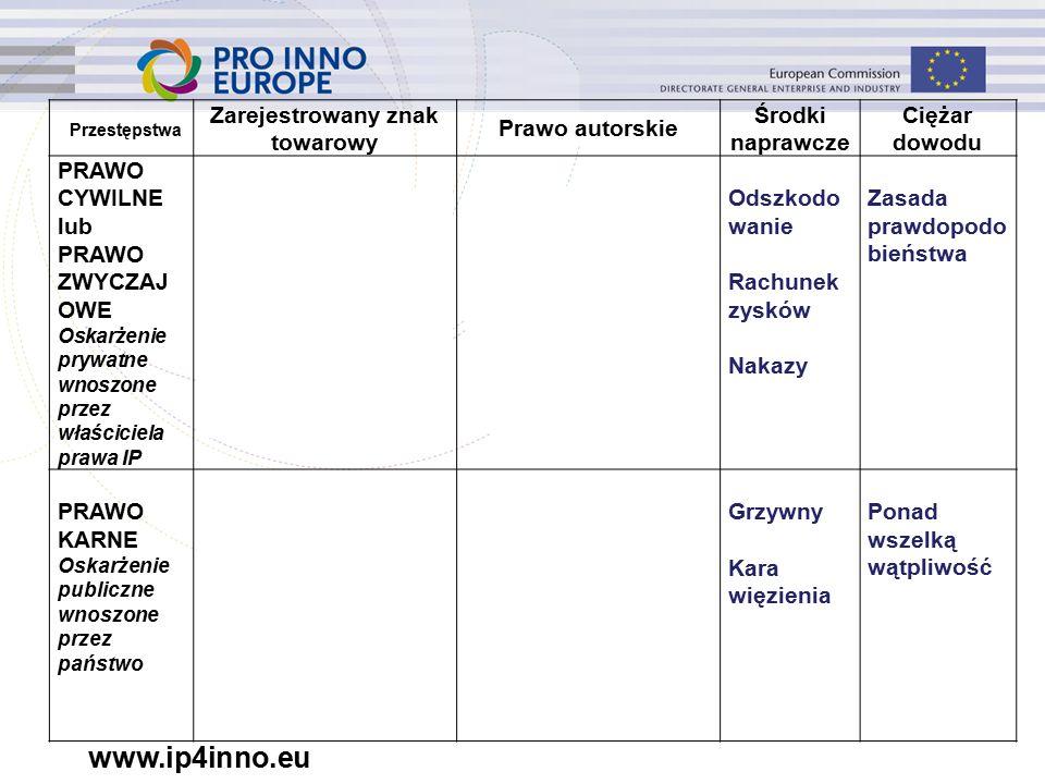 www.ip4inno.eu Przestępstwa Zarejestrowany znak towarowy Prawo autorskie Środki naprawcze Ciężar dowodu PRAWO CYWILNE lub PRAWO ZWYCZAJ OWE Oskarżenie prywatne wnoszone przez właściciela prawa IP E.g.