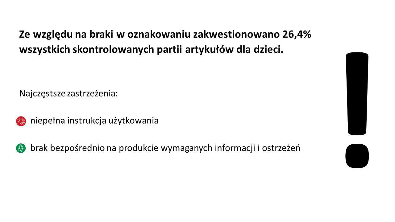 Ze względu na braki w oznakowaniu zakwestionowano 26,4% wszystkich skontrolowanych partii artykułów dla dzieci. Najczęstsze zastrzeżenia: niepełna ins