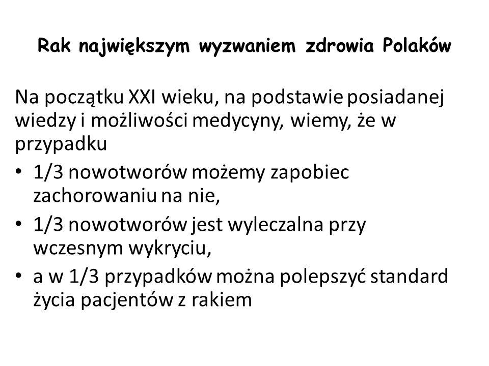 Rak największym wyzwaniem zdrowia Polaków Na początku XXI wieku, na podstawie posiadanej wiedzy i możliwości medycyny, wiemy, że w przypadku 1/3 nowotworów możemy zapobiec zachorowaniu na nie, 1/3 nowotworów jest wyleczalna przy wczesnym wykryciu, a w 1/3 przypadków można polepszyć standard życia pacjentów z rakiem