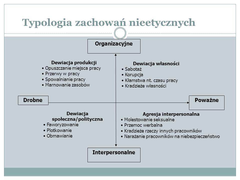 Typologia zachowań nieetycznych Organizacyjne Interpersonalne Dewiacja produkcji Opuszczanie miejsca pracy Przerwy w pracy Spowalnianie pracy Marnowan