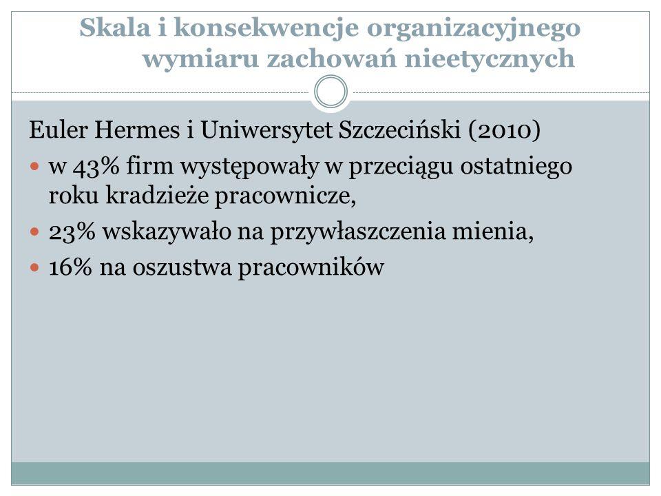 Skala i konsekwencje organizacyjnego wymiaru zachowań nieetycznych Euler Hermes i Uniwersytet Szczeciński (2010) w 43% firm występowały w przeciągu ostatniego roku kradzieże pracownicze, 23% wskazywało na przywłaszczenia mienia, 16% na oszustwa pracowników