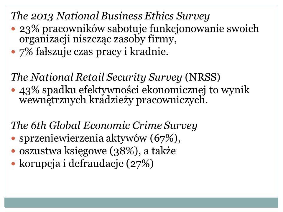 The 2013 National Business Ethics Survey 23% pracowników sabotuje funkcjonowanie swoich organizacji niszcząc zasoby firmy, 7% fałszuje czas pracy i kradnie.