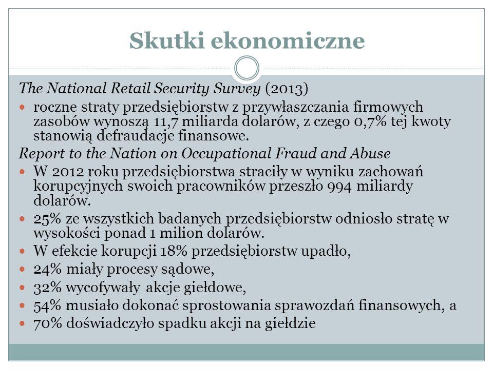 Skutki ekonomiczne The National Retail Security Survey (2013) roczne straty przedsiębiorstw z przywłaszczania firmowych zasobów wynoszą 11,7 miliarda