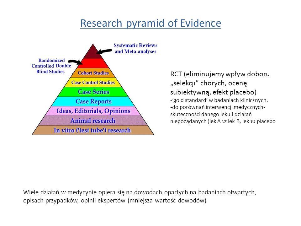 """Research pyramid of Evidence RCT (eliminujemy wpływ doboru """"selekcji chorych, ocenę subiektywną, efekt placebo) -'gold standard' w badaniach klinicznych, -do porównań interwencji medycznych- skuteczności danego leku i działań niepożądanych (lek A vs lek B, lek vs placebo Wiele działań w medycynie opiera się na dowodach opartych na badaniach otwartych, opisach przypadków, opinii ekspertów (mniejsza wartość dowodów)"""
