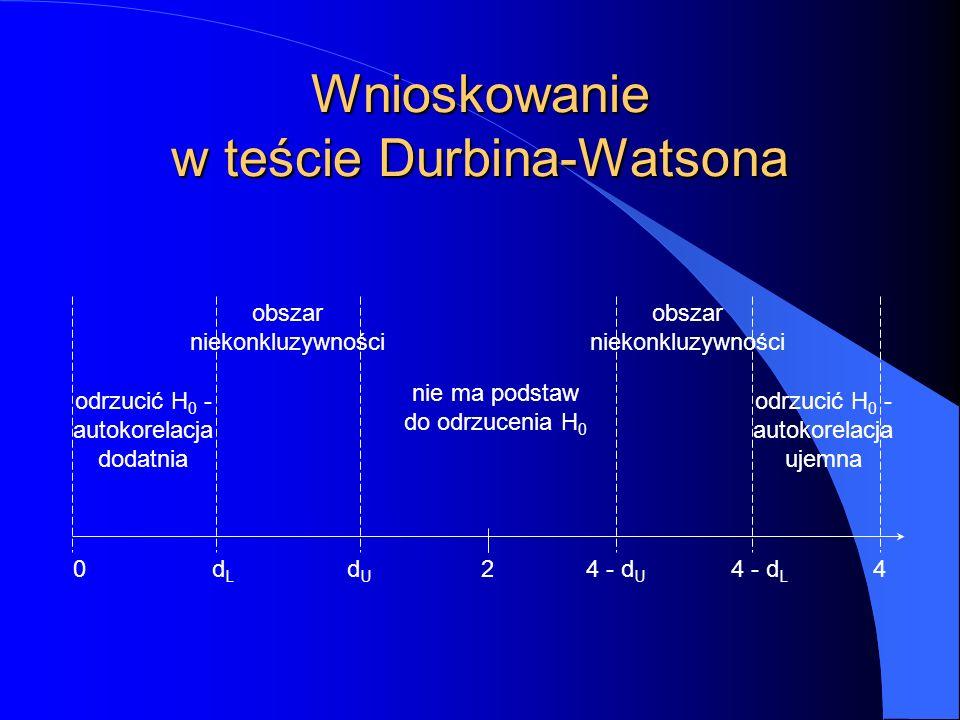 Wnioskowanie w teście Durbina-Watsona odrzucić H 0 - autokorelacja dodatnia obszar niekonkluzywności obszar niekonkluzywności odrzucić H 0 - autokorelacja ujemna nie ma podstaw do odrzucenia H 0 0dLdL dUdU 24 - d U 4 - d L 4
