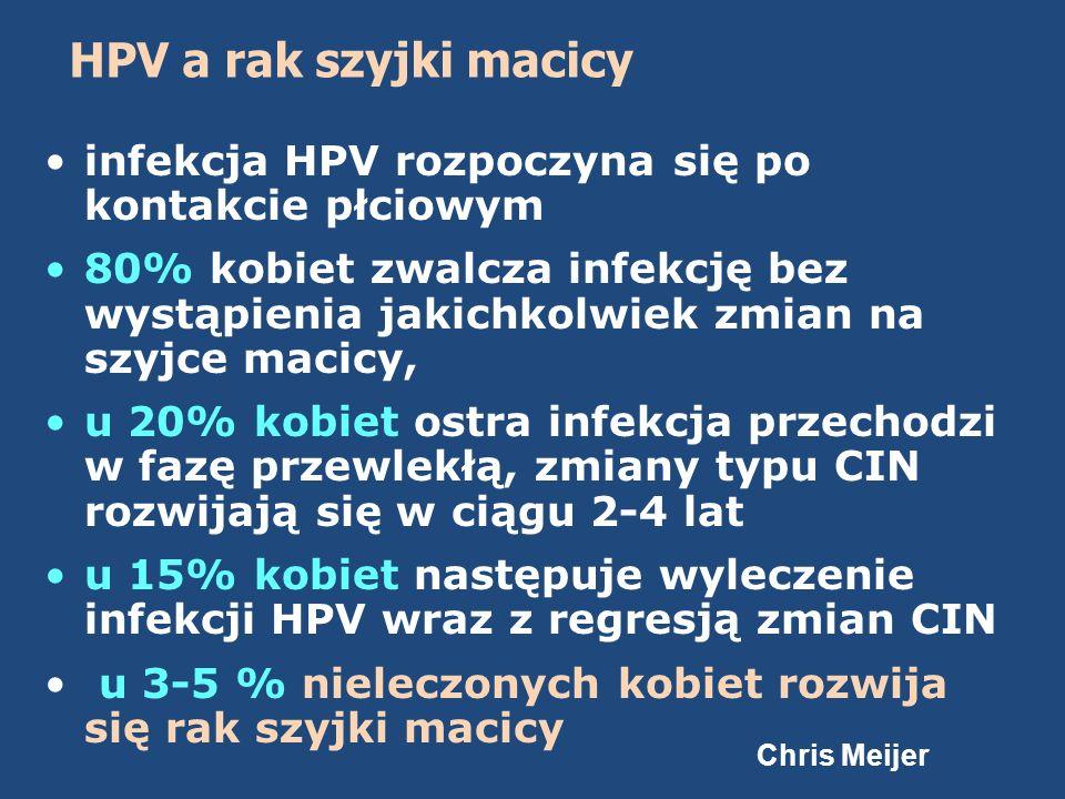 HPV a rak szyjki macicy infekcja HPV rozpoczyna się po kontakcie płciowym 80% kobiet zwalcza infekcję bez wystąpienia jakichkolwiek zmian na szyjce ma