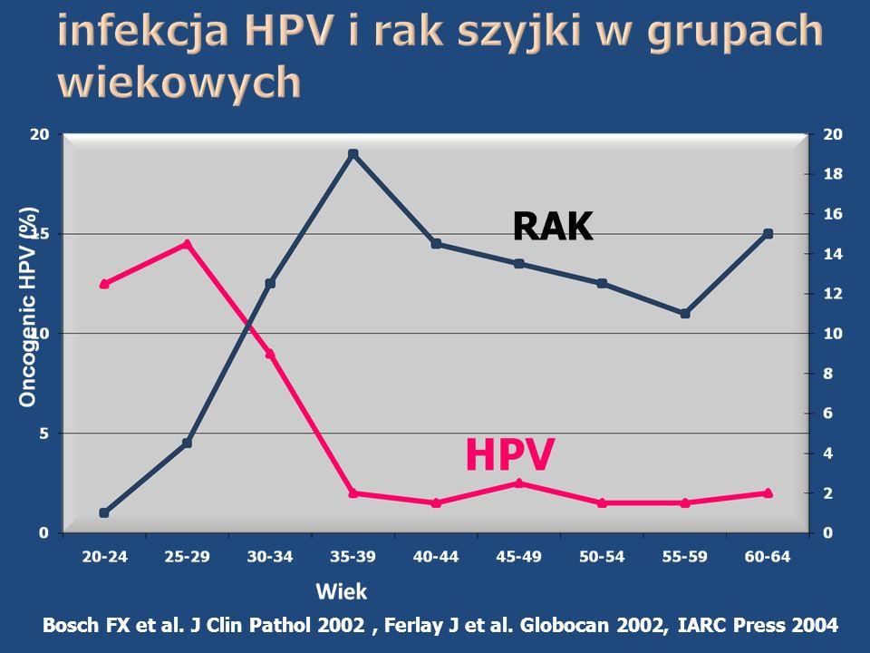 RAK Bosch FX et al. J Clin Pathol 2002, Ferlay J et al. Globocan 2002, IARC Press 2004
