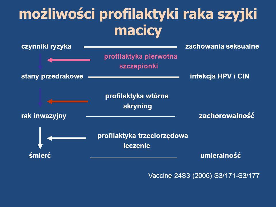 czynniki ryzyka zachowania seksualne profilaktyka pierwotna szczepionki stany przedrakowe infekcja HPV i CIN profilaktyka wtórna skryning rak inwazyjn