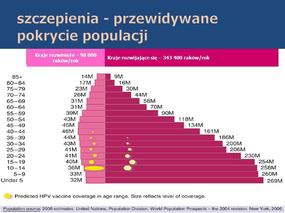 Kraje rozwijające się – 343 400 raków/rok Kraje rozwinięte – 98 000 raków/rok