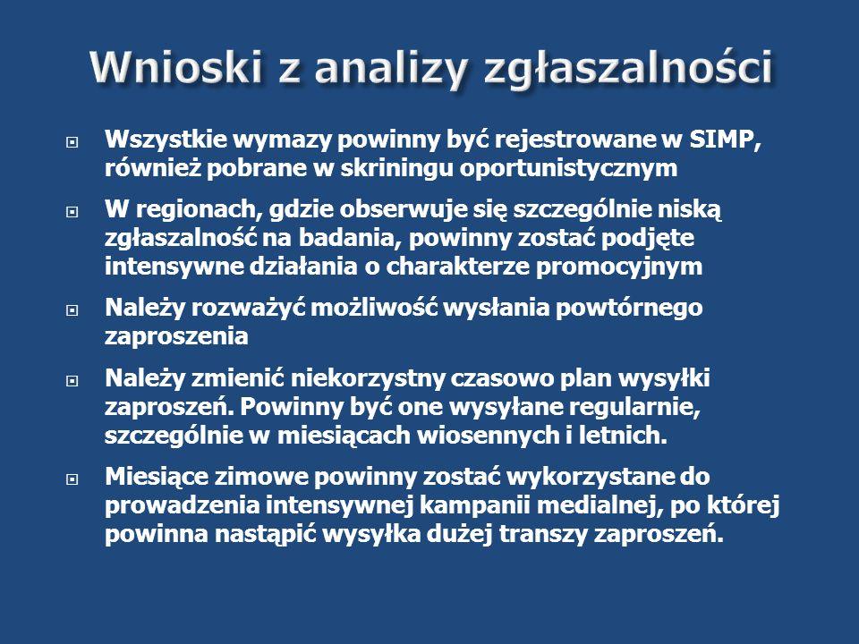  Wszystkie wymazy powinny być rejestrowane w SIMP, również pobrane w skriningu oportunistycznym  W regionach, gdzie obserwuje się szczególnie niską